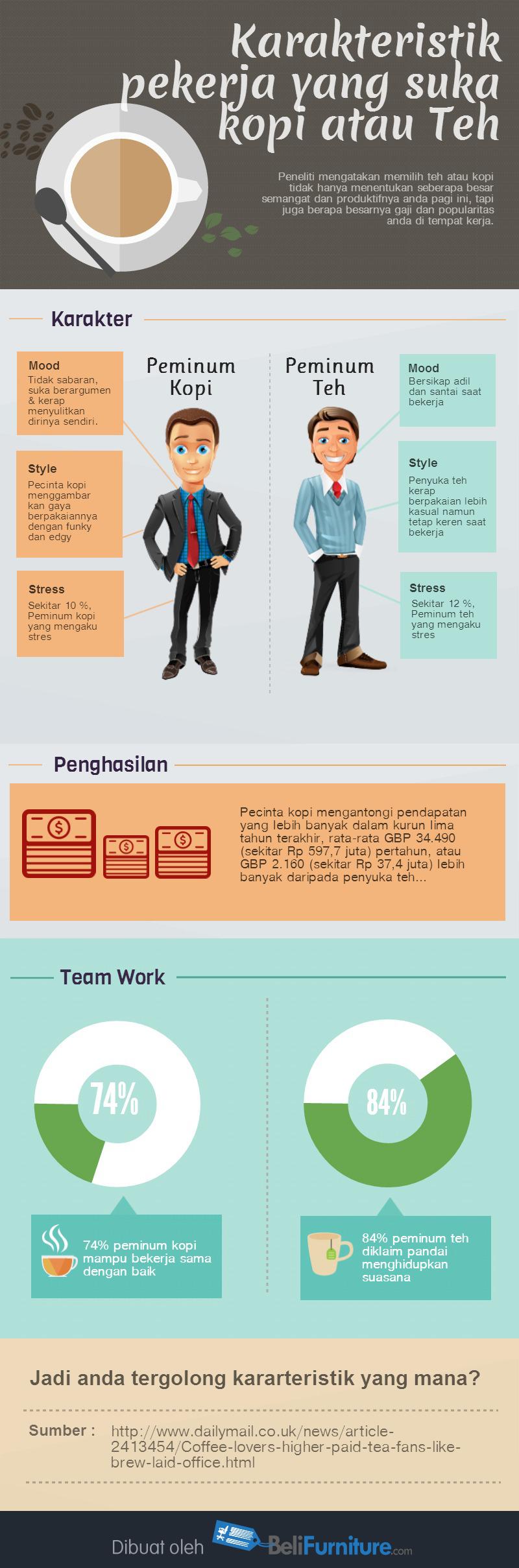 infografik, Infografik Perbandingan Menarik Antara Karyawan Pecinta Kopi dan Teh